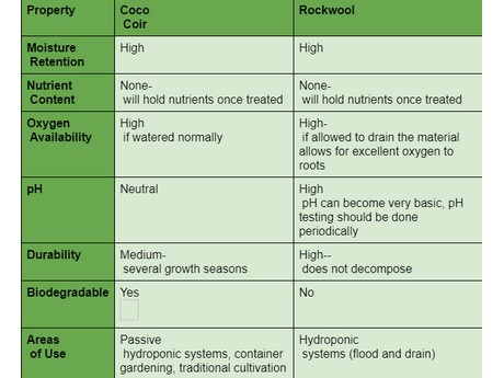 Chart Explaining the difference between Coco Coir & Rockwoolavi